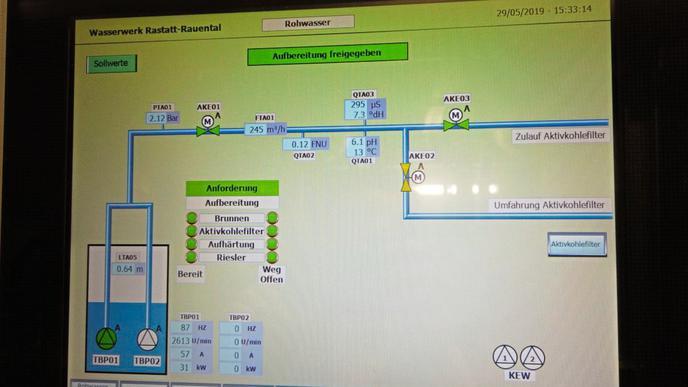 Bildschirme zeigen den Status der PFC-Filterung im Wasserwerk Rauental.