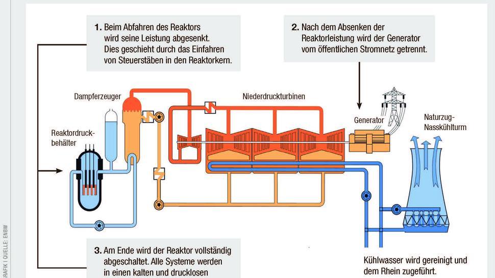 Wie schaltet man ein Atomkraftwerk ab? Infografik