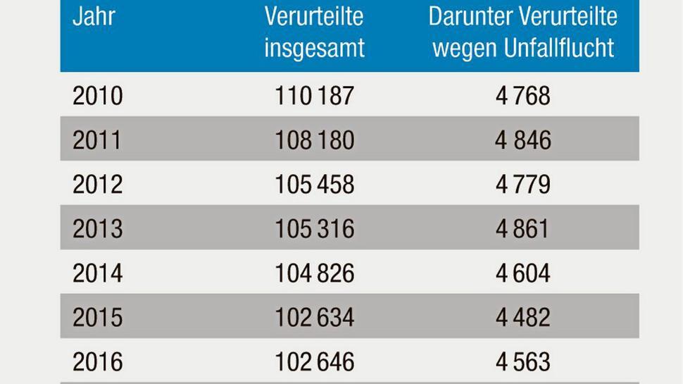 Strafverfolgungsstatistik: Verurteilungen in Baden-Württemberg insgesamt und Verurteilungen wegen unerlaubtem Entfernen vom Unfallort (§ 142 StGB) für die Jahre 2010 bis 2017.