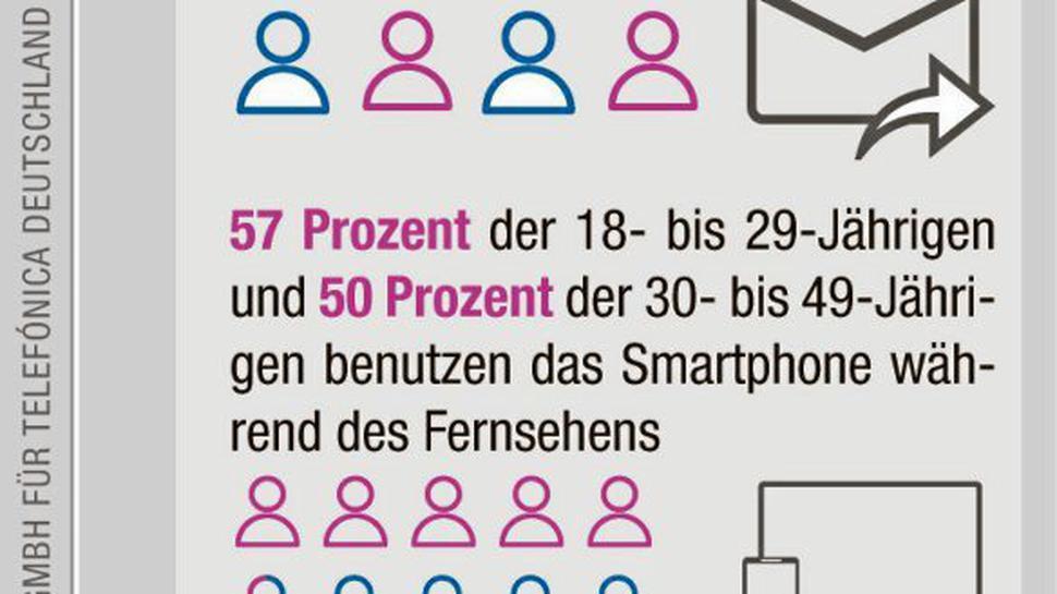 Infografik zur Smartphone-Nutzung