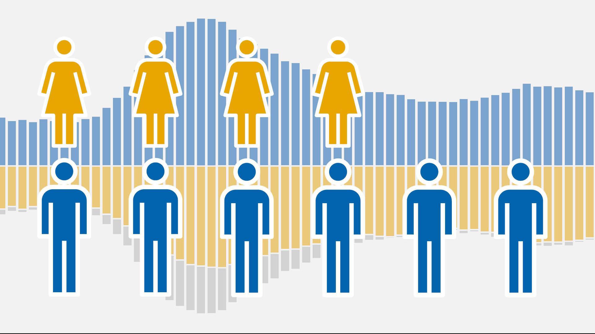 Zu viele Männer, zu wenige Frauen? Für einige Altersgruppen gilt das in Karlsruhe ganz besonders.