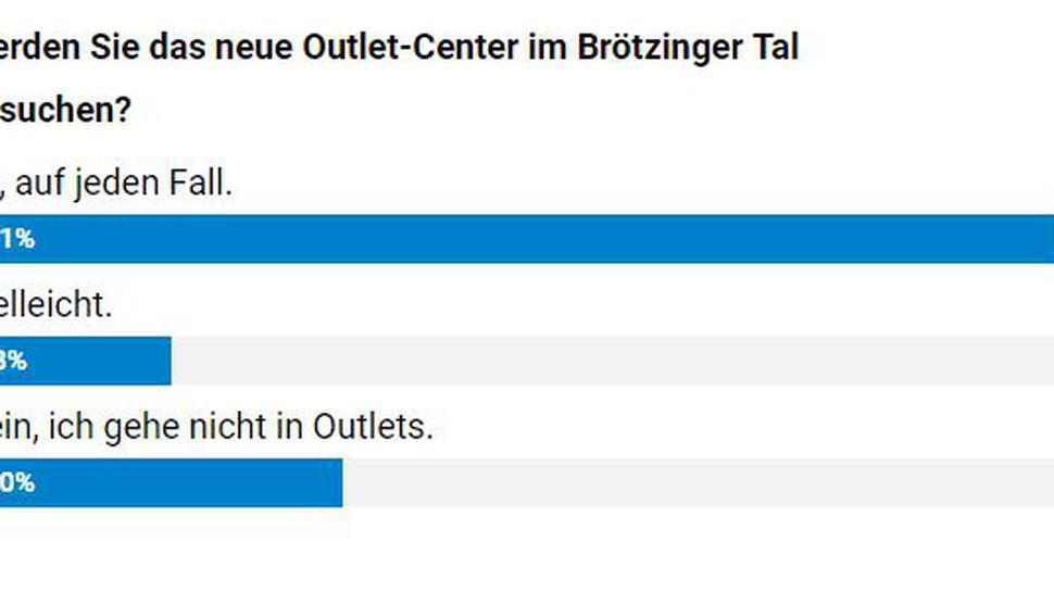 Umfrage Ergebnis Outlet