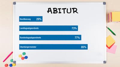 Auf einer weißen Tafel zeigen blaue Balken, wie groß der Anteil der Abiturienten unter der Bevölkerung, den Landtags- und Bundestagsabgeordneten sowie der Oberbürgermeister im BNN-Verbreitungsgebiet ist.
