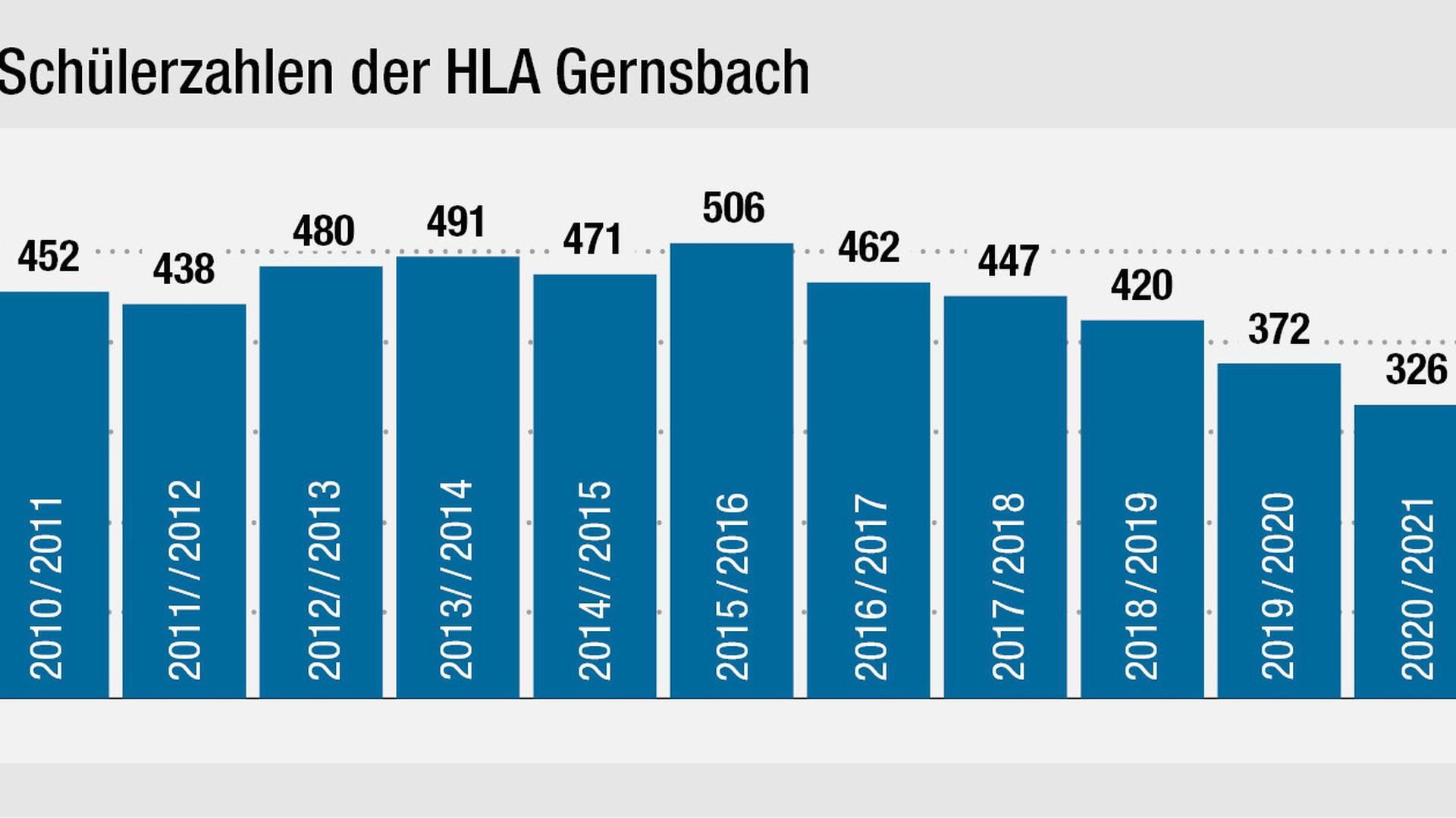 Seit Jahren sinkt die Schülerzahl: Im laufenden Schuljahr hat die Handelslehranstalt in Gernsbach nur noch 326 Schüler.
