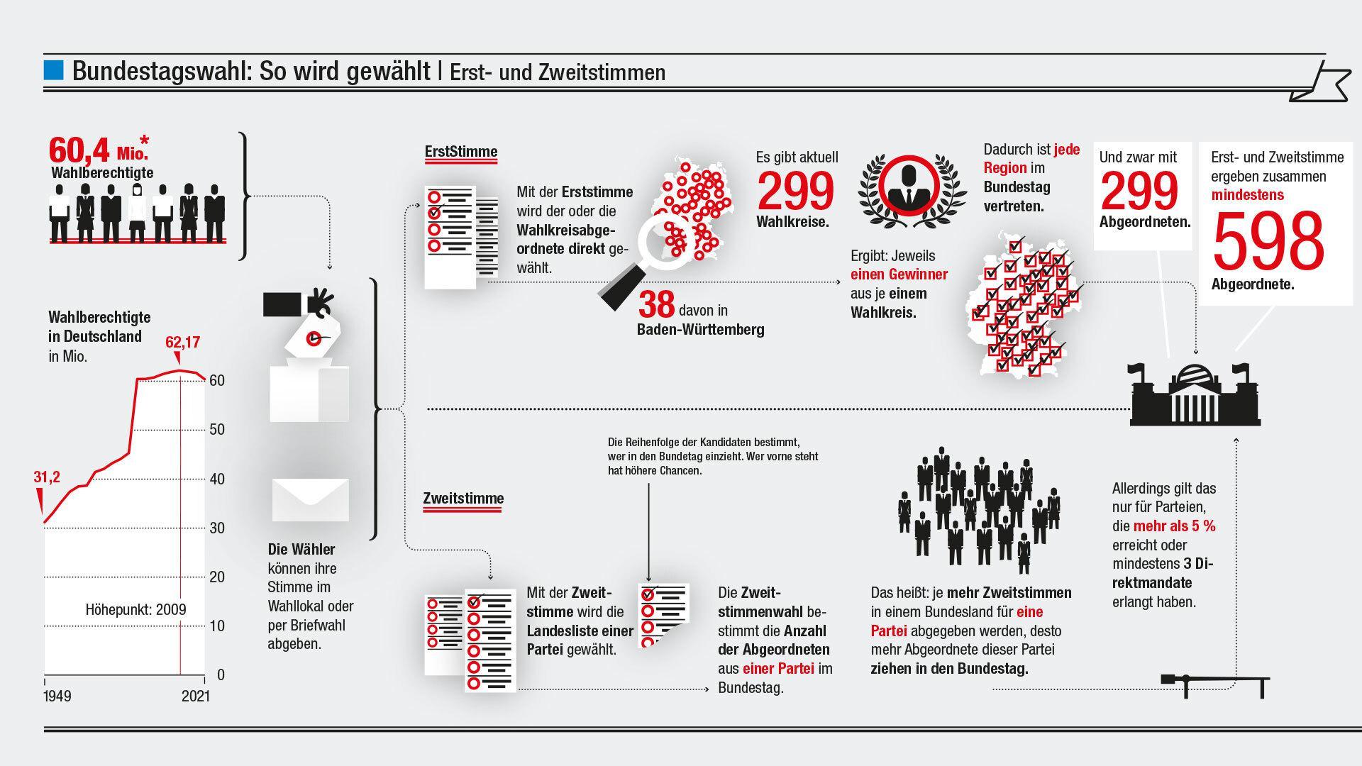 Grafik zu Erst- und Zweitstimmen bei der Bundestagswahl