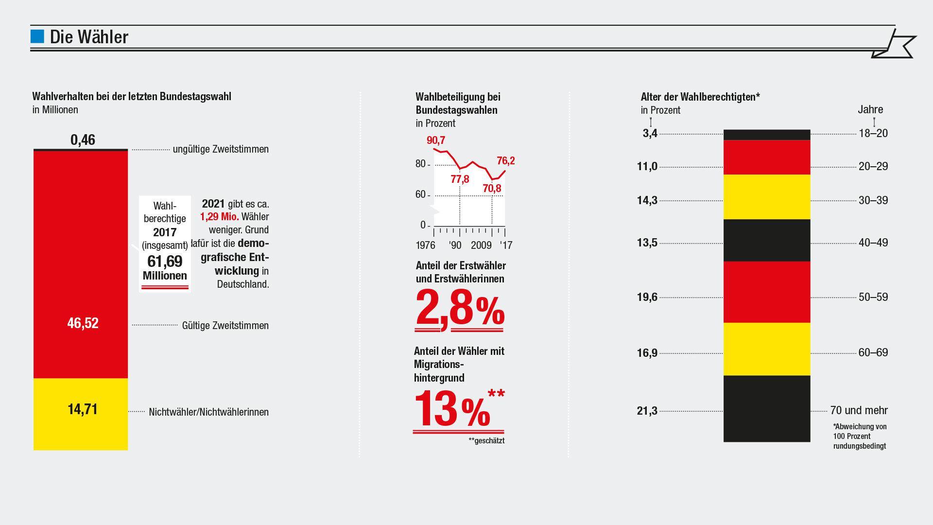 Grafik: Was wissen wir vor der Bundestagswahl 2021 über die Wähler?
