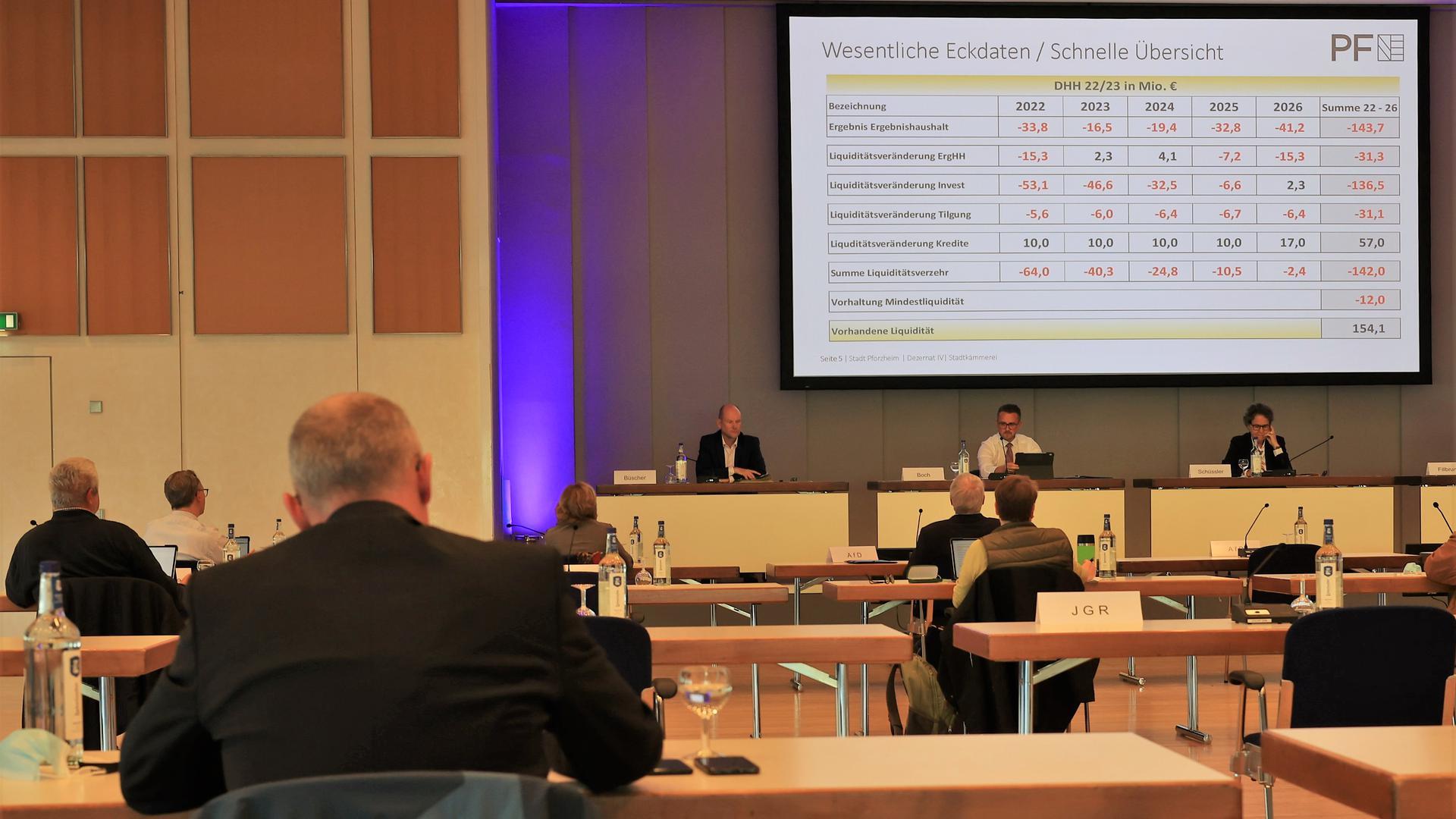 Rote Zahlen: Die mittelfristige Finanzplanung der Pforzheimer Stadtverwaltung ist vom Mangel geprägt. Das zeigte die Präsentation der Kämmerei im Hauptausschuss.
